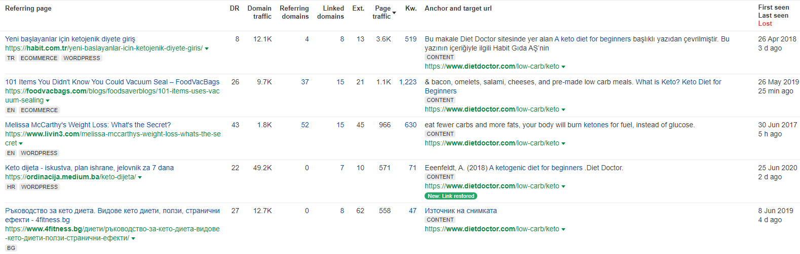 ahrefs page links from
